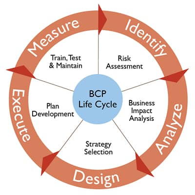 Business Continuity Plan Example