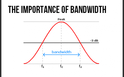Understanding the role of bandwidth is critically important