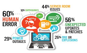 statistics on disaster recovery