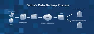 Want to know the single best thing about Datto Backup?