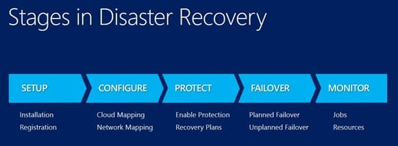 server disaster recovery plan template
